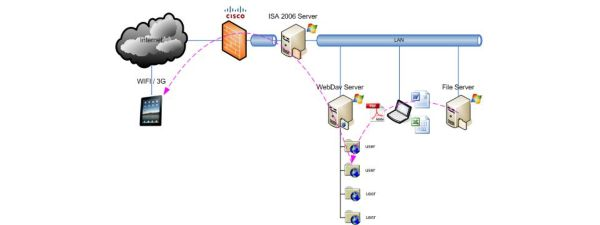 iPad in Business – Proof of Concept with a WebDav Server in a Corporate Infrastructure